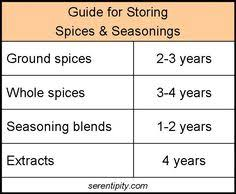 19 Best Spice Trade Images Spice Trade Spices Spice Chart
