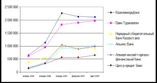 Курсовая работа Финансовые услуги коммерческих банков  Рисунок 3 Динамика активов крупнейших банков Казахстана