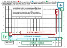 Electronegativity Chart Trend Periodic Trends Electronegativity Ionization Energy And