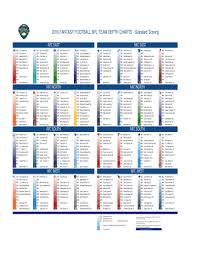 All 32 Nfl Teams Depth Chart 71 Punctilious Nfl Team By Team Depth Chart