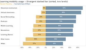 Diverging Stacked Bar Charts Divergent Data Revelations