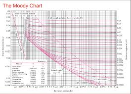 Solved Use The Moody Chart To Determine The Pressure Loss