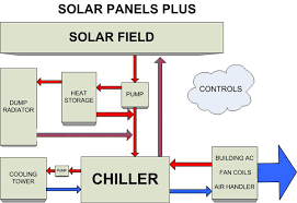 air conditioning system diagram. air conditioning / solar heating system using a yazaki absorption chiller with evacuated tube field. final configurations are custom designed per diagram