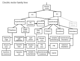 Introduction To Ac Motors Ac Motors Electronics Textbook