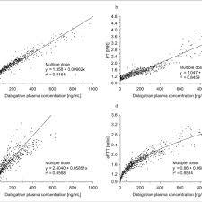 Pt Inr Ratio Chart Prolongation Of A Ect B Pt Inr C Tt And D Aptt Vs