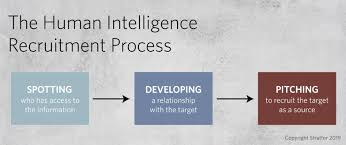 Recruitment Agency Process Flow Chart Espionage And Linkedin How Not To Be Recruited As A Spy