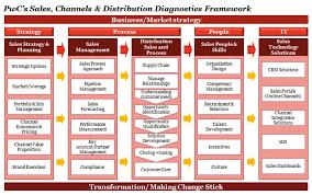 Sales Channels Distribution