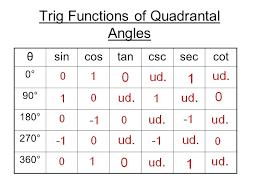Unit Circle Sin Cos Tan Chart Periodic Table Charts 2019