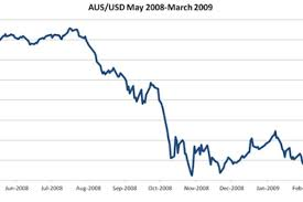 Usd To Au Dollar Converter Currency Exchange Rates