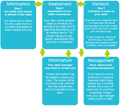 Life Insurance Claims Process Flow Chart The Claims Process Explained Lifewise