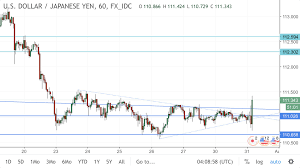 Yen To Usd Chart Usd Jpy Rallies As Boj Keeps Policy Rate And 10 Year Target