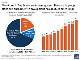 Medicare managed care penetration