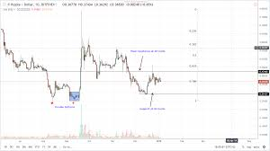 Ripple Daily Chart Jan 4 Cryptcraze Com