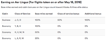 It 39 S Now Possible To Credit Aer Lingus Flights To Alaska