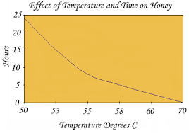 The Effects Of Temperature And Time On Beeswax And Honey