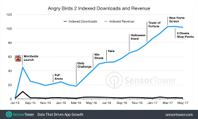 Angry Birds Behavior Chart How Angry Birds 2 Multiplied Revenues In A Year