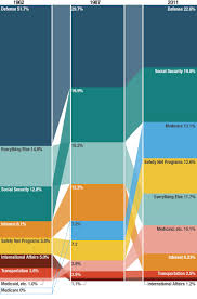 50 Years Of Government Spending In 1 Graph Planet Money Npr