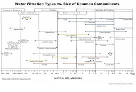 Water Filtration Comparison Chart Water Filtration Particle Sizes And Composition For