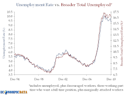 Charts December 2010 December 2010 Employment Chartfest The Big Picture