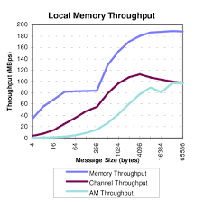 Local Memory Throughput This Chart Illustrates The Effective