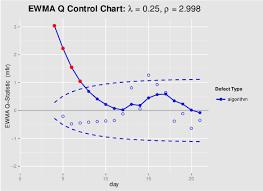 A Modified Fir Adjusted Ewma Q Control Chart Haq Et Al 13