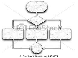 Flow Chart Programming Process