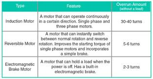 Ac Motor Fundamentals
