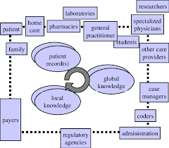 stakeholders in healthcare figure 1 healthcare stakeholders and information types diversity