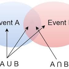Venn Diagram Aub Venn Diagrams Of Event Intersection A B And Union Aub