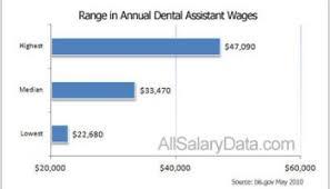 Dental Hygienist Salary Guide Career Salary 2019