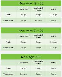 Health Chart For Men Health Grandfusion