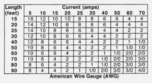 Wire Size Amp Rating Chart Cable Size And Amp Rating Chart Cable Rating Chart Australia