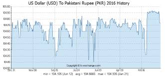 Dollar Value Chart 2016 Us Dollar Usd To Pakistani Rupee Pkr History Foreign