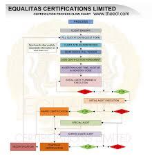 Iso 9001 Certification Delhi India | Iso Certification Body Delhi ...