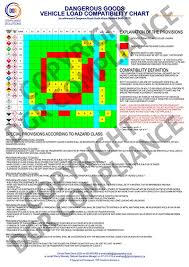 Cargo Compatibility Chart Dangerous Goods Class Compatibility On Delivery Vehicles
