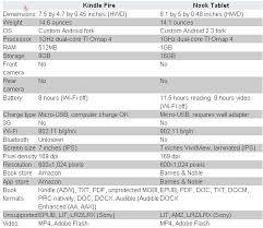 Compare Nook Tablet Specs Vs Kindle Fire Specs