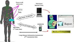 Medical Sensors Medical Applications Of Wireless Networks
