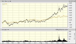 Wsj Price Of Silver Soaring Top Gun Financial Planning