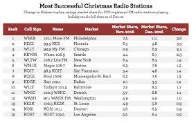 Rockin' Around the Christmas Radio