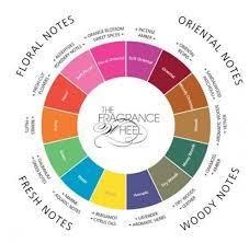 How To Make Homemade Perfume Homemade Perfume How To Make