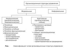 Контрольная работа по Менеджменту Вариант Контрольные работы  Анализ эволюции организационных структур в процессе выполнения функций управления по сохранению устойчивости предусматривает определенную типизацию