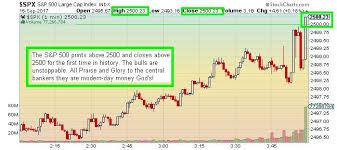 The Keystone Speculator Spx S P 500 1 Minute Chart Spx