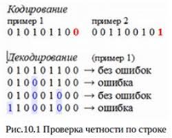 tik diit при кодировании в примере 1 контрольный разряд получает значение 0 а примере 2 значение 1 в обоих случаях итоговое число 1 оказывается четным