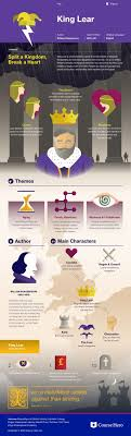 1000 images about books infographic trivia check out study guide for william shakespeare s king lear including scene summary character analysis and more learn all about king lear ask questions