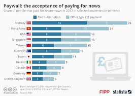 Chart Of The Week Paywalls And The Acceptance Of Paying For