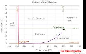 Butane Temperature Chart Butane Thermophysical Properties