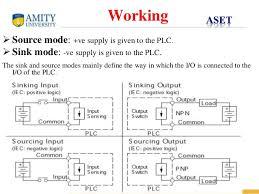 plc wiring diagram ppt plc image wiring diagram plc and scada project ppt on plc wiring diagram ppt