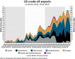 Tonne Miles From US Crude Oil Exports Drop Dramatically In April, Bunker -  Tanker News, Bunker - Tanker, Bunker Ports News Worldwide,