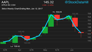 Tech Stock Apple Aapl Candle Wick Drops The Open And
