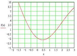 Информатика программирование Нахождение корней уравнения методом  Рисунок 1 Функция
